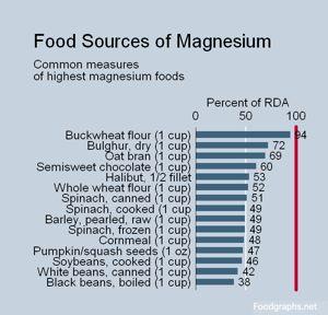 Low Sodium Food Sources