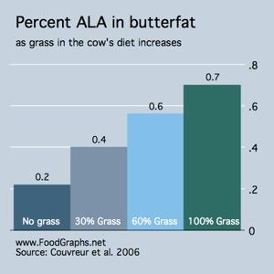 ALA-grassfed-butter