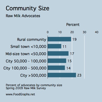 raw-milk-survey-community