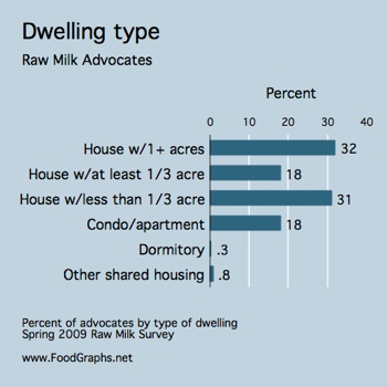 raw-milk-survey-dwelling