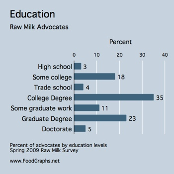 raw-milk-survey-education